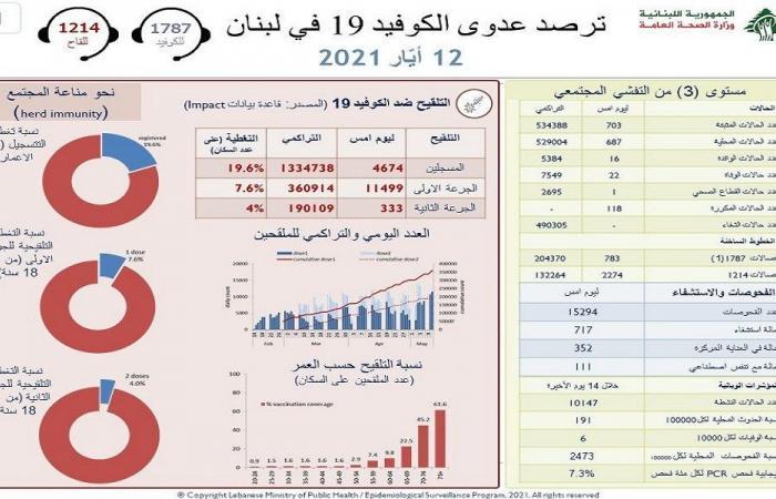 كورونا لبنان… 703 إصابات جديدة و22 حالة وفاة