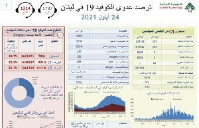 كورونا لبنان: 603 إصابات و8 وفيات
